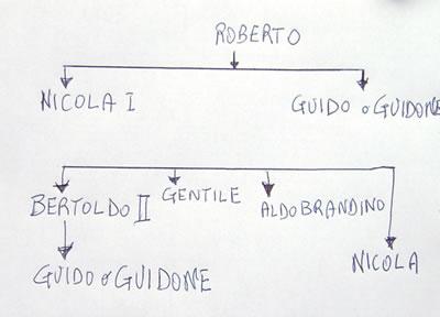 Grafico delle discendenze degli Orsini